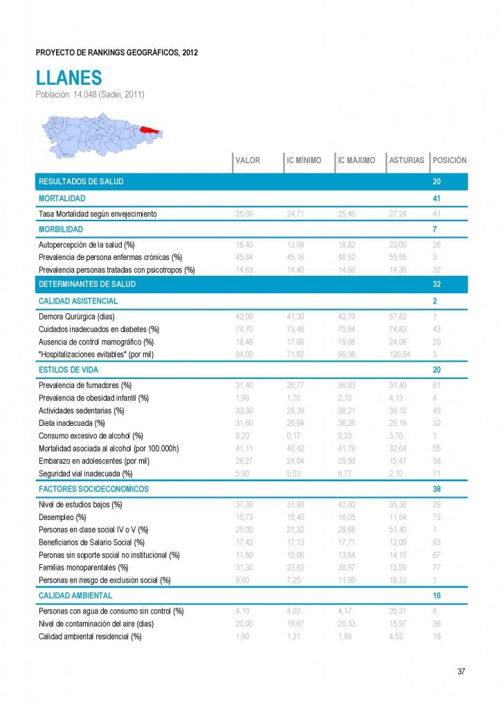Llanes y la Salud - Informe del Observatorio Asturiano de la Salud - Celoriu.com