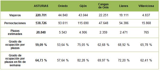 Ocupacion hotelera asturias 2012 - Celoriu.com
