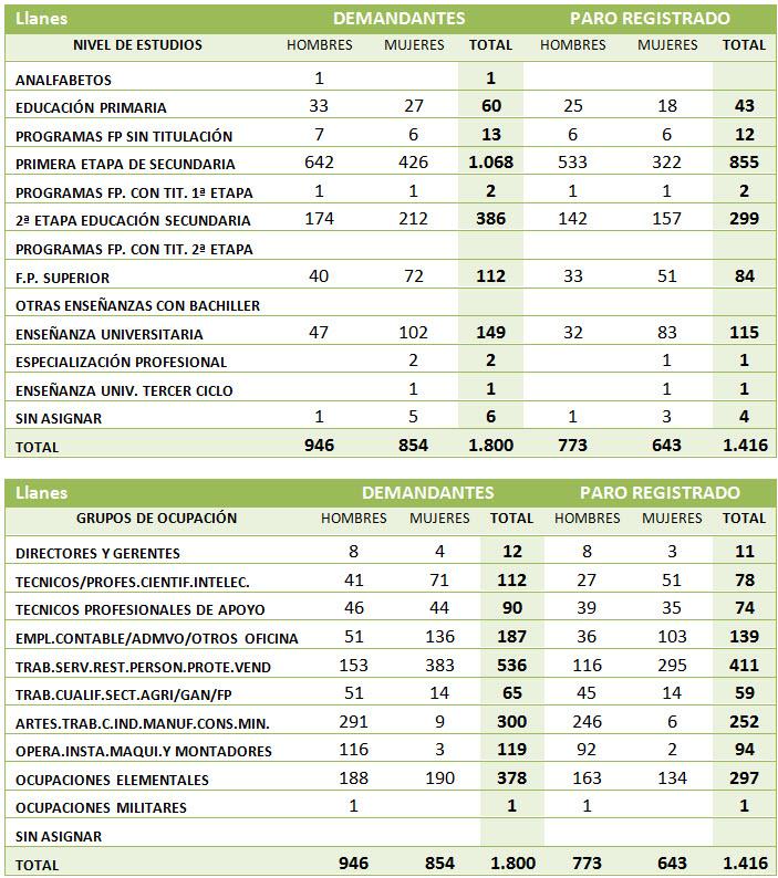 Cifras del Paro diciembre 2012 Llanes - Celoriu.com