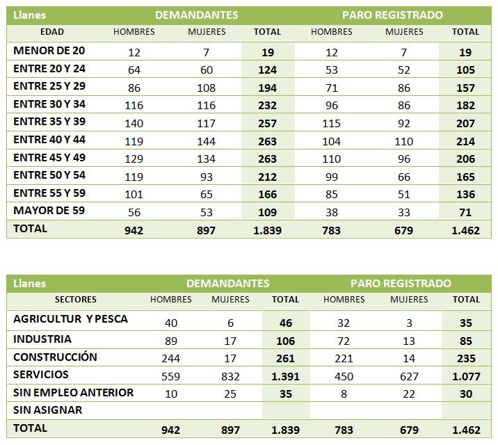 Cifras del paro en Llanes actualizadas a 28 de febrero de 2013 por sectores, sexo, edad, estudios - Celoriu.com