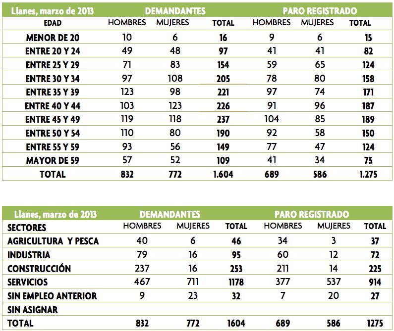 Cifras del paro en Llanes durante marzo de 2013 - Celoriu.com