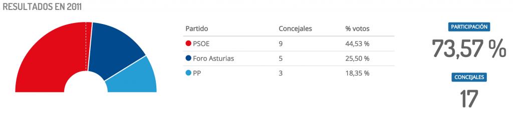 Resultados elecciones en LLanes en 2011 - Celoriu.com
