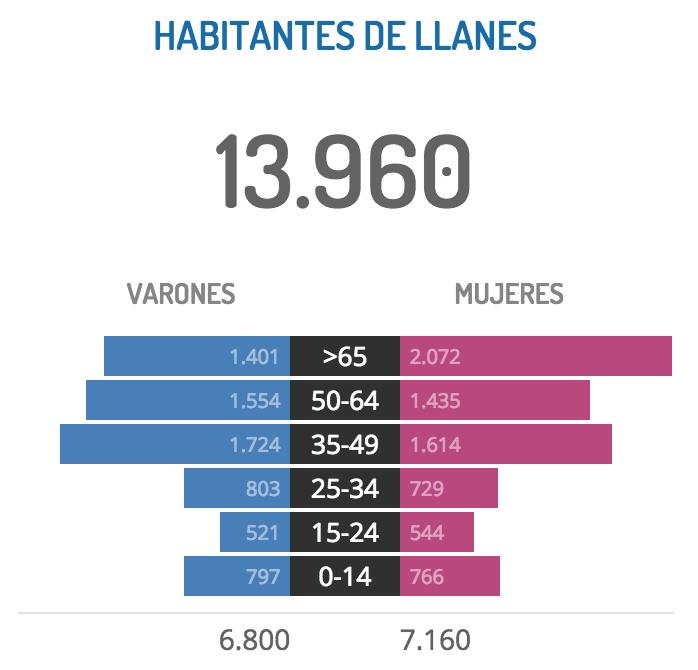 Datos del censo electoral de Llanes 2015 - Celoriu.com