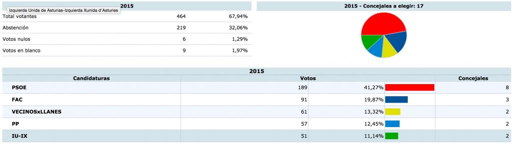 Resultados con el 5,9% escrutado en Llanes