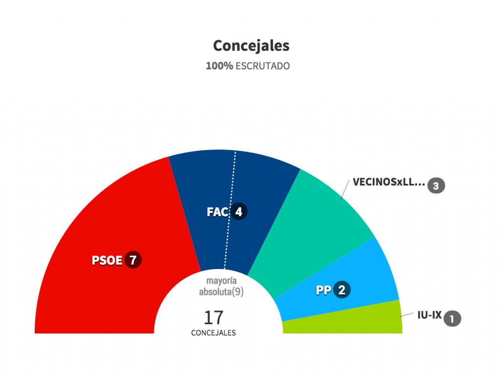 Resultados electorales en Llanes 2015 - Celoriu.com